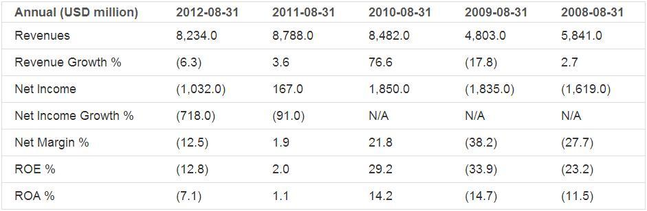 Earnings Analysis: Micron Technology Inc. (NASDAQ:MU)