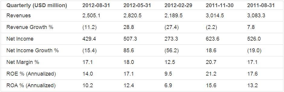 Earnings Analysis: Mosaic Co. (NYSE:MOS)
