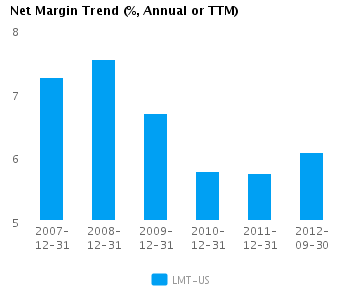 Graph of Net Margin Trend for Lockheed Martin Corp. (NYSE:LMT)