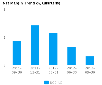 Graph of Net Margin Trend for Northrop Grumman Corp. (NYSE:NOC)