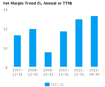 Graph of Net Margin Trend for Fastenal Co. (NASDAQ:FAST)