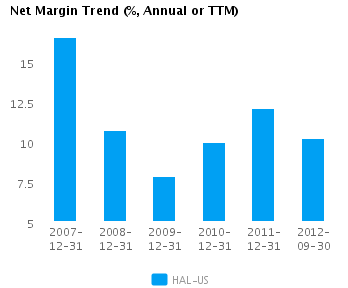 Graph of Net Margin Trend for Halliburton Co. (NYSE:HAL)