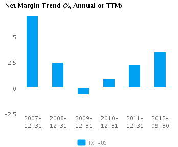 Graph of Net Margin Trend for Textron Inc. (NYSE:TXT)