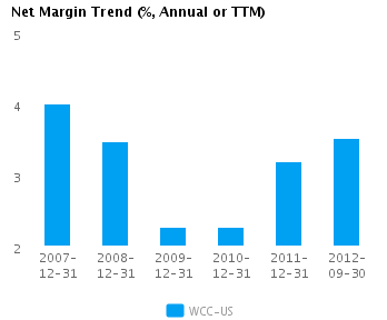 Graph of Net Margin Trend for Wesco International Inc. (NYSE:WCC)