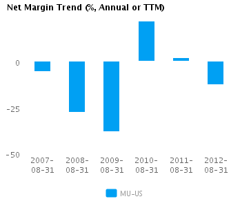 Graph of Net Margin Trend for Micron Technology Inc. (NASDAQ:MU)