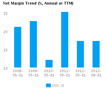 Graph of Accruals Trend (% revenues, Annual or TTM) for Mosaic Co. (NYSE:MOS)