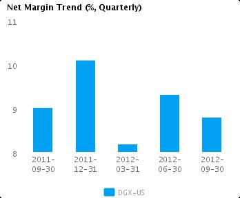 Graph of Net Margin Trend for Quest Diagnostics Inc. (NYSE:DGX)
