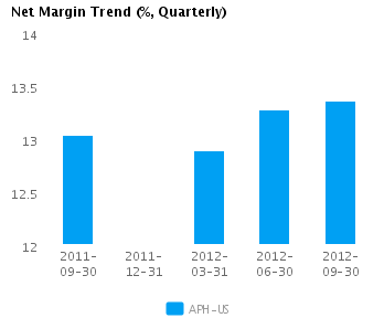 Graph of Net Margin Trend for Amphenol Corp. (NYSE:APH)