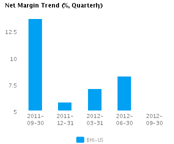 Graph of Net Margin Trend for Baker Hughes Inc. (NYSE:BHI)