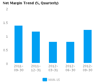 Graph of Net Margin Trend for ManpowerGroup (NYSE:MAN)