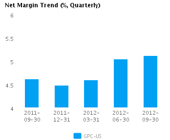 Graph of Net Margin Trend for Genuine Parts Co. (NYSE:GPC)