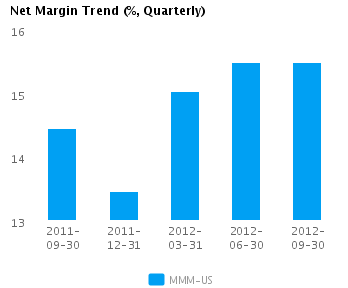 Graph of Net Margin Trend for 3M Co. (NYSE:MMM)