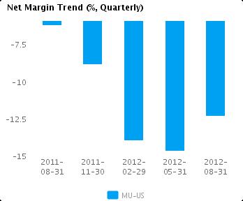 Graph of Net Margin Trend for Micron Technology Inc. (NASDAQ:MU)