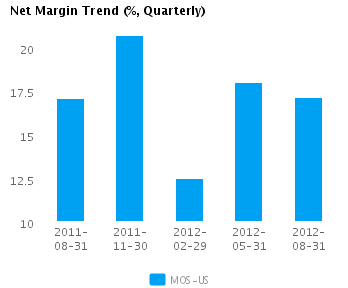 Graph of Net Margin Trend for Mosaic Co. (NYSE:MOS)