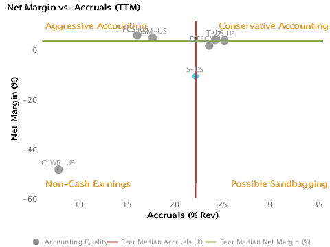 Accounting Quality or Net Margin vs. Accruals charted with respect to Peers for Sprint Nextel Corp. (NYSE:S)