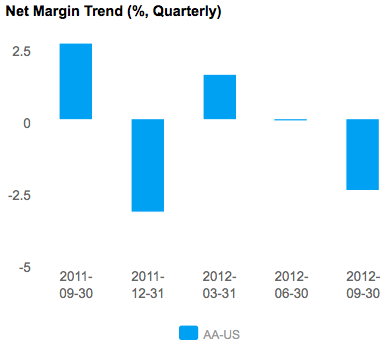 Graph of Net Margin Trend for Alcoa Inc. (NYSE:AA)