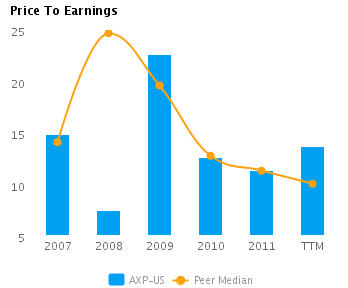 Graph of Price to Earnings for American Express Co. (NYSE:AXP) showing Peer Median (TTM) for American Express Co. (NYSE:AXP)