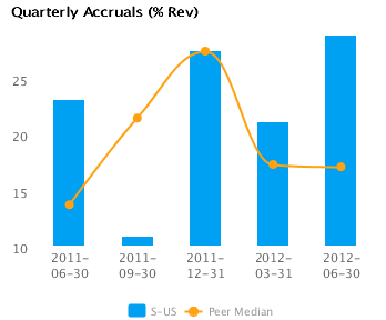 Graph of Quarterly Accruals (TTM) showing Peer Median for Sprint Nextel Corp. (NYSE:S)