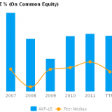 Graph of ROE% on Common Equity showing Peer Median (TTM) for American Express Co. (NYSE:AXP)