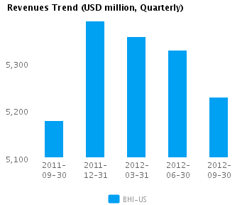 Graph of Revenues Trend for Baker Hughes Inc. (NYSE:BHI)