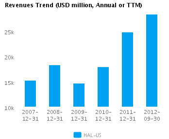 Graph of Revenues Trend for Halliburton Co. (NYSE:HAL)
