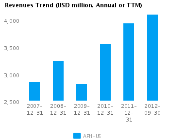 Graph of Revenues Trend for Amphenol Corp. (NYSE:APH)