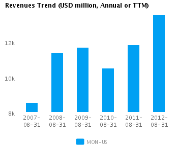 Graph of Revenues Trend for Monsanto Co. (NYSE:MON)