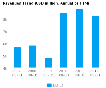 Graph of Revenues Trend for Micron Technology Inc. (NASDAQ:MU)