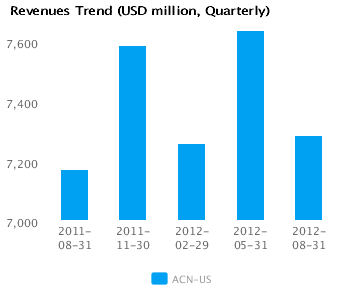Graph of Revenues Trend for Accenture Plc (ACN)