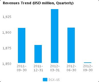 Graph of Revenues Trend for Quest Diagnostics Inc. (NYSE:DGX)