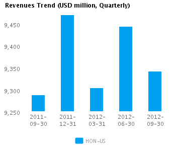 Graph of Revenues Trend for Honeywell International Inc. (NYSE:HON)