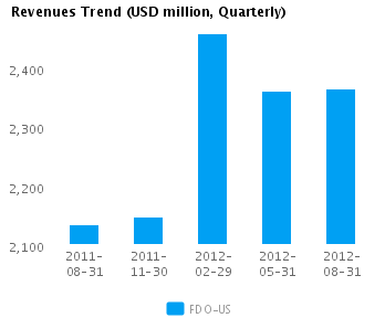 Graph of Revenues Trend for Family Dollar Stores Inc. (NYSE:FDO)