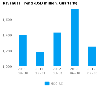 Graph of Revenues Trend for Harley-Davidson Inc. (NYSE:HOG)