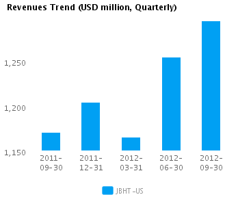 Graph of Revenues Trend for J.B. Hunt Transport Services Inc. (NASDAQ:JBHT)