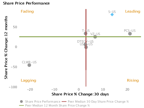 Stock price performance over the last month vs. last year charted with respect to peers for Sprint Nextel Corp. (NYSE:S)