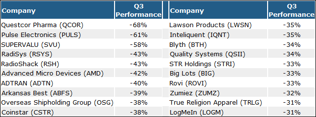 3 Cheap Potential Rebound Stocks from Q3's Biggest Losers