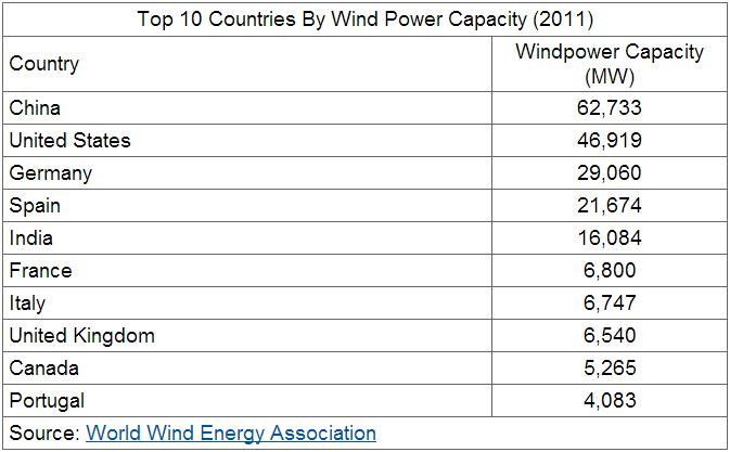 Investing in Wind Power: The Definitive Guide