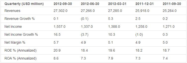 Earnings Analysis: UnitedHealth Group Inc. (NYSE:UNH)