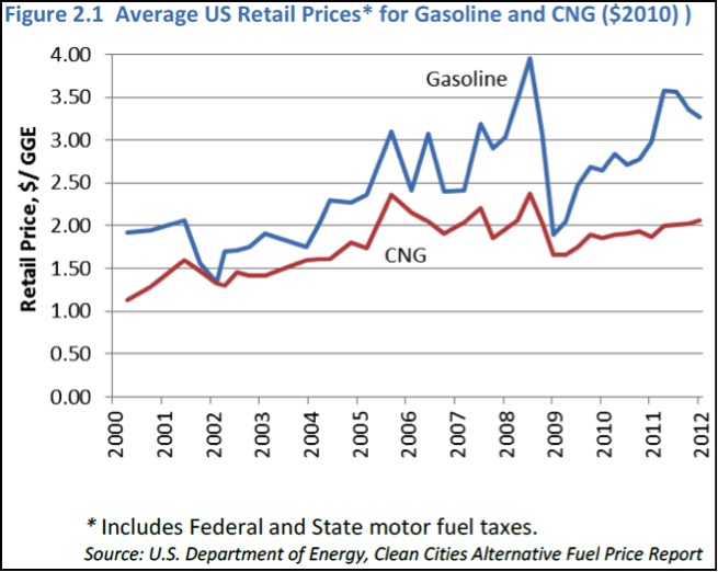 US Retail Avg