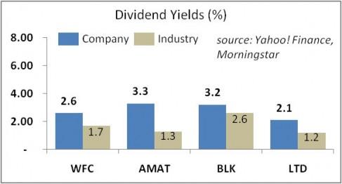 Applied Materials (NASDAQ:AMAT) Wells Fargo (NYSE:WFC)