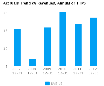 Graph of Accruals Trend (% revenues, Annual or TTM) for NV Energy Inc. (NYSE: NVE)