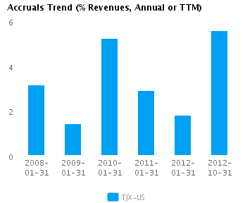 Graph of Accruals Trend (% revenues, Annual or TTM) for TJX Cos. (NYSE:TJX)