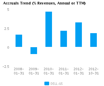 Graph of Accruals Trend (% revenues, Annual or TTM) for Dell Inc. (NASDAQ:DELL)