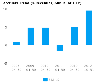 Graph of Accruals Trend (% revenues, Annual or TTM) for J.M. Smucker Co. (NYSE:SJM)