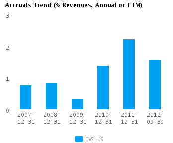 Graph of Accruals Trend (% revenues, Annual or TTM) for CVS Caremark Corp. (NYSE: CVS)