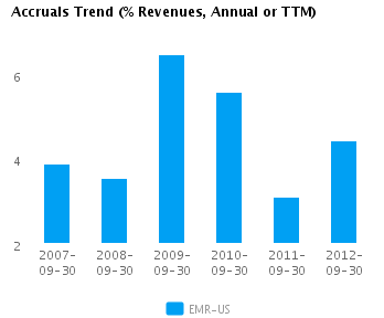 Graph of Accruals Trend (% revenues, Annual or TTM) for Emerson Electric Co. (NYSE: EMR)
