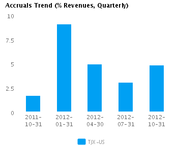 Graph of Accruals Trend (% revenues, Quarterly) for TJX Cos. (NYSE:TJX)