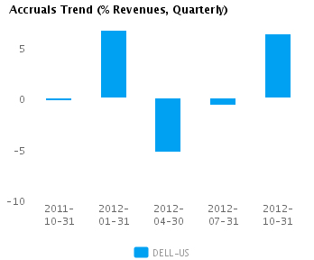 Graph of Accruals Trend (% revenues, Quarterly) for Dell Inc. (NASDAQ:DELL)
