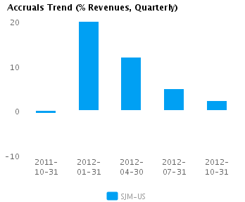 Graph of Accruals Trend (% revenues, Quarterly) for J.M. Smucker Co. (NYSE:SJM)