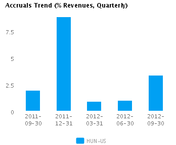 Graph of Accruals Trend (% revenues, Quarterly) for Huntsman Corp. (NYSE: HUN)